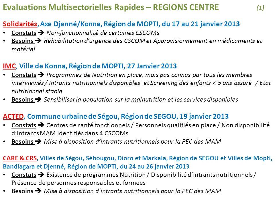 IMC, Ville de Douentza, Région de MOPTI, 31 janvier 2013 Constats MSF est présent au CSREF (MAS et MAS+C) et dans 1 CSCOMs (MAM et MAS), laissant 17 CSCOMs sans appui / Suspension des activités mobiles / Disponibilité du PMA dans les centres appuyés par MSF / Situation nutritionnelle non alarmante Besoins Vérifier la présence de personnels ET disponibilité des intrants nutritionnels ACTED, Ville de Diabally, Région de SEGOU, 12 février 2013 Constats Stocks de médicaments pillés / Absence dune partie du personnel / Absence de stocks de médicaments / Accès limité des populations des zones rurales aux CSCOMs / Faible niveau de stocks dintrants nutritionnels et de kits de dépistage Evaluations Multisectorielles Rapides – REGIONS CENTRE (2) CONSTATS MAJEURS Stabilité de la situation nutritionnelle des enfants dans les régions Centre du pays Disponibilité dintrants nutritionnelles dans les Centres de Santé (CSCOMs/CSREFs) Agents de santé formés présents BESOINS MAJEURS Prépositionnement dintrants pour la PEC des MAM Réhabilitation des CSCOMs Sensibilisation des communautés sur la MA et les services disponibles Des besoins spécifiques aux villes de Douentza et Diabally sont enregistrés : Faible couverture géographique physique des partenaires ONGs Faible stocks dintrants nutritionnels et de kits « dépistage » Accès limité des populations rurales aux Centres de Santé