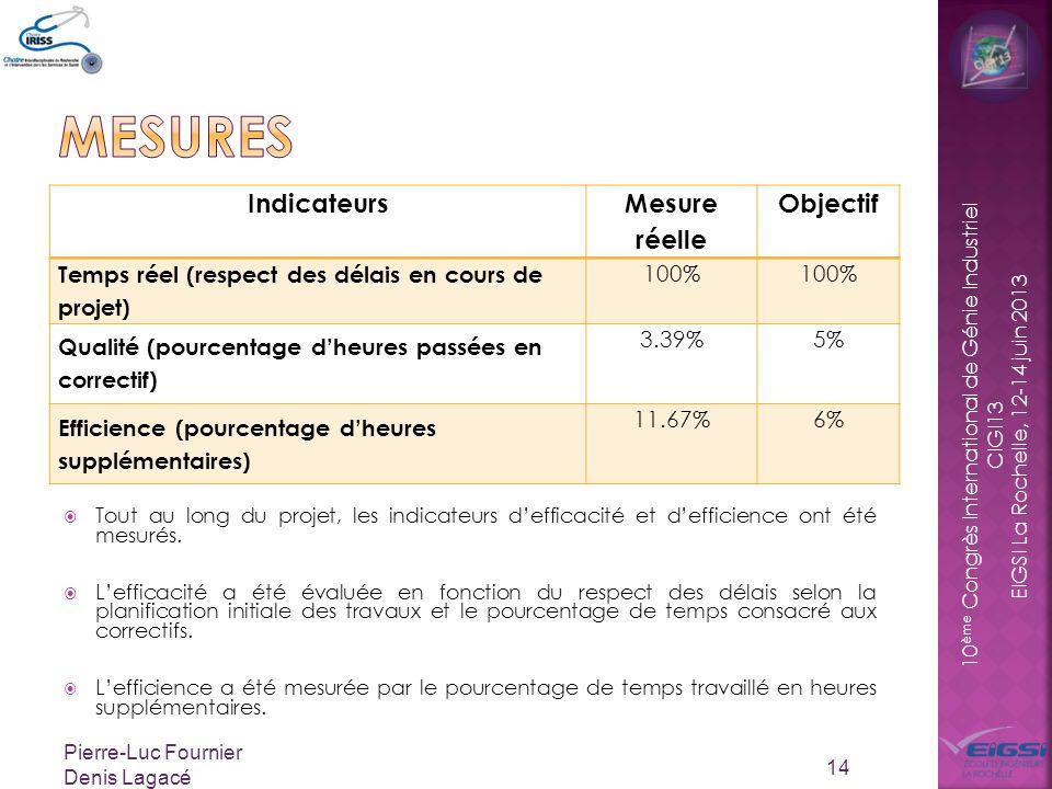 10 ème Congrès International de Génie Industriel CIGI13 EIGSI La Rochelle, 12-14 juin 2013 Tout au long du projet, les indicateurs defficacité et defficience ont été mesurés.