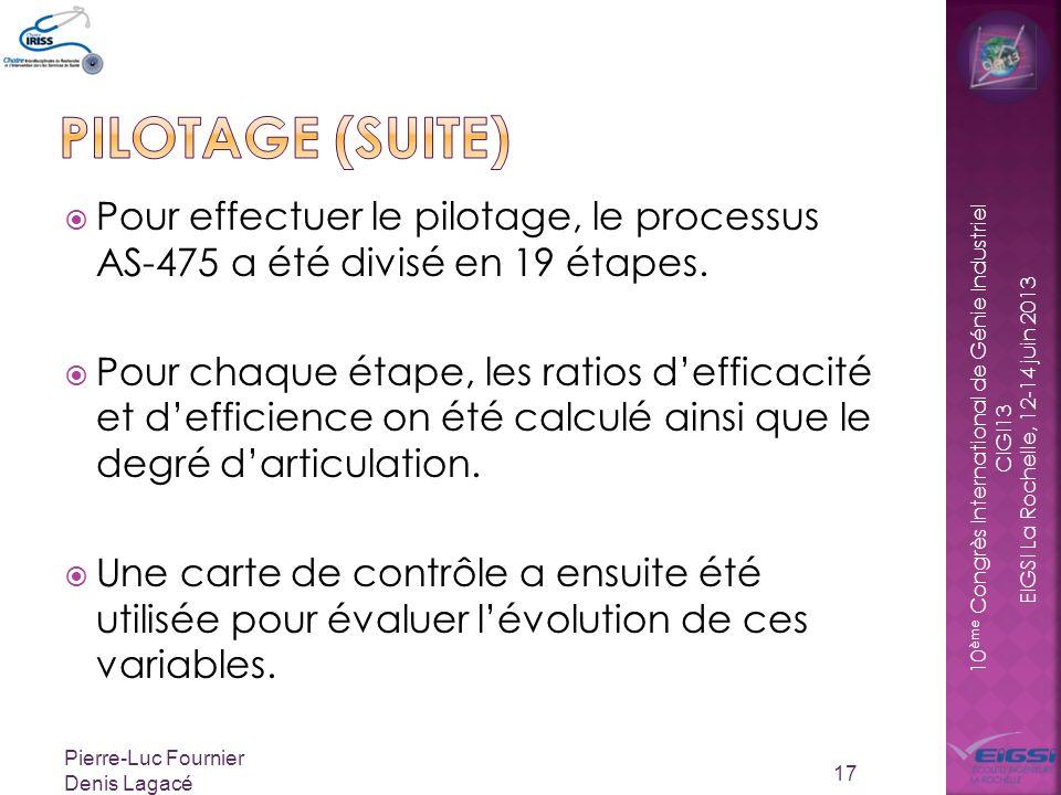 10 ème Congrès International de Génie Industriel CIGI13 EIGSI La Rochelle, 12-14 juin 2013 Pour effectuer le pilotage, le processus AS-475 a été divisé en 19 étapes.