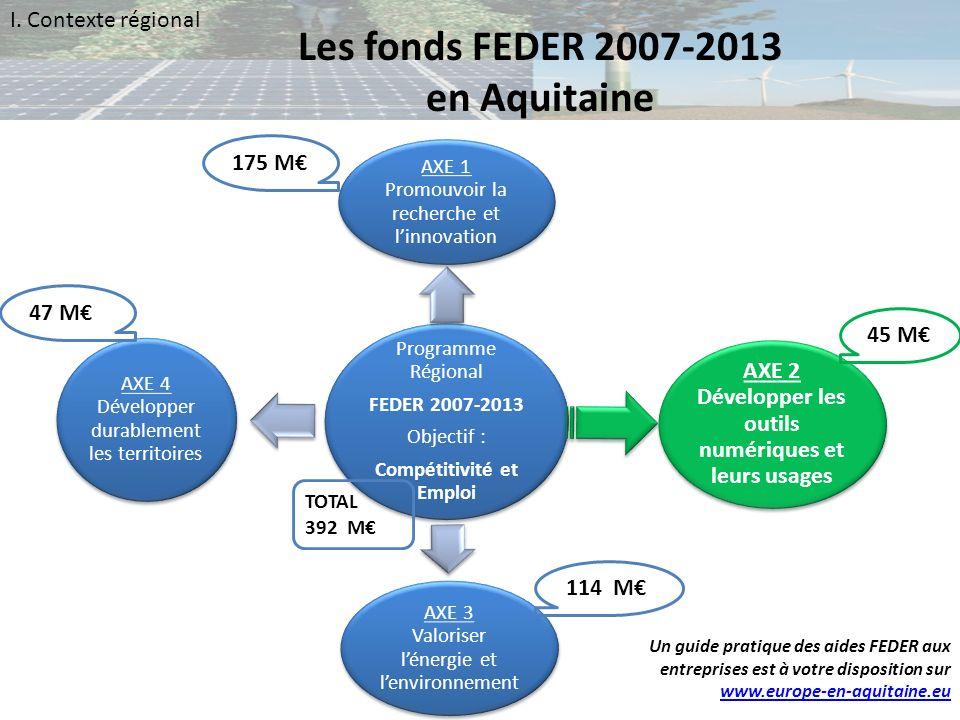 Les fonds FEDER 2007-2013 en Aquitaine I. Contexte régional Programme Régional FEDER 2007-2013 Objectif : Compétitivité et Emploi AXE 1 Promouvoir la