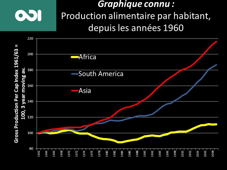 Graphique connu : Production alimentaire par habitant, depuis les années 1960