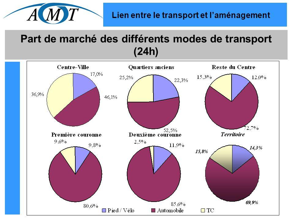 Part de marché des différents modes de transport (24h) Lien entre le transport et laménagement
