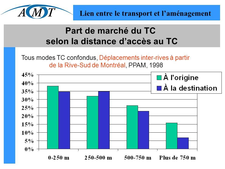 Part de marché du TC selon la distance daccès au TC Tous modes TC confondus, Déplacements inter-rives à partir de la Rive-Sud de Montréal, PPAM, 1998