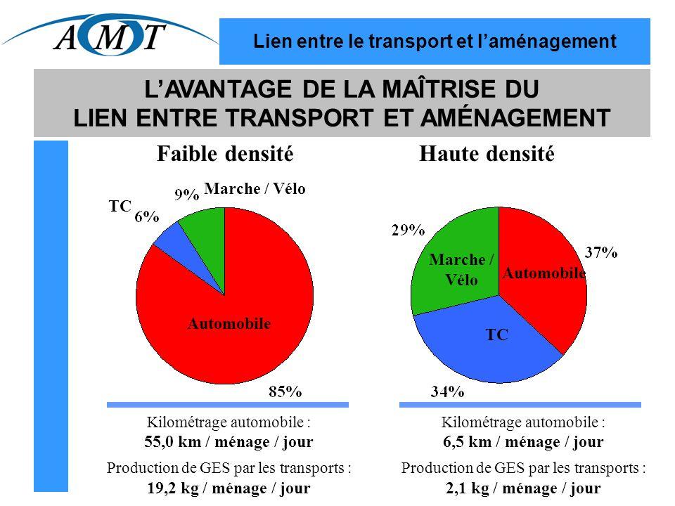 Lien entre le transport et laménagement LAVANTAGE DE LA MAÎTRISE DU LIEN ENTRE TRANSPORT ET AMÉNAGEMENT Automobile TC Marche / Vélo Marche / Vélo Faible densit é Kilométrage automobile : 55,0 km / ménage / jour Production de GES par les transports : 19,2 kg / ménage / jour Kilométrage automobile : 6,5 km / ménage / jour Production de GES par les transports : 2,1 kg / ménage / jour Haute densit é