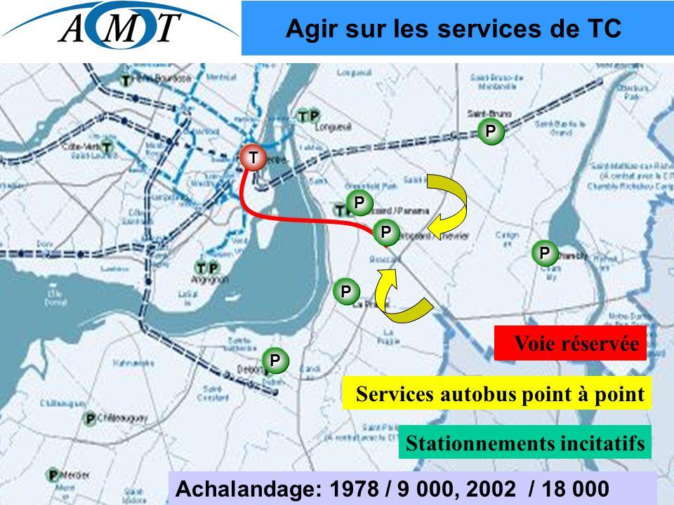 T Agir sur les services de TC Voie réservée PPP P P P Stationnements incitatifs Services autobus point à point Achalandage: 1978 / 9 000, 2002 / 18 000