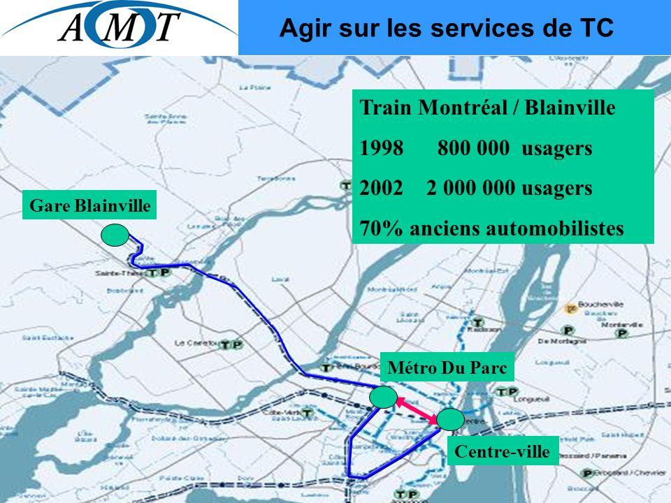 Agir sur les services de TC Train Montréal / Blainville 1998 800 000 usagers 2002 2 000 000 usagers 70% anciens automobilistes Métro Du Parc Centre-ville Gare Blainville