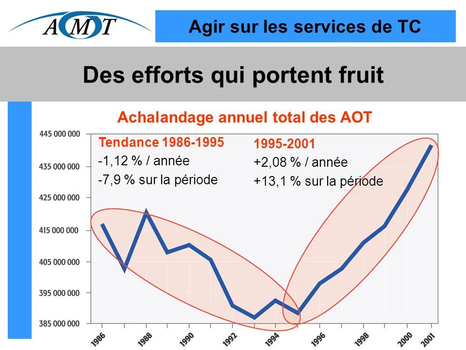 Agir sur les services de TC Des efforts qui portent fruit Tendance 1986-1995 -1,12 % / année -7,9 % sur la période 1995-2001 +2,08 % / année +13,1 % sur la période Achalandage annuel total des AOT