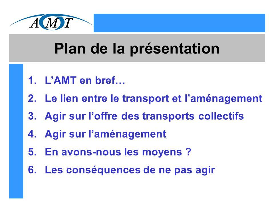 Plan de la présentation 1.LAMT en bref… 2.Le lien entre le transport et laménagement 3.Agir sur loffre des transports collectifs 4.Agir sur laménagement 5.En avons-nous les moyens .