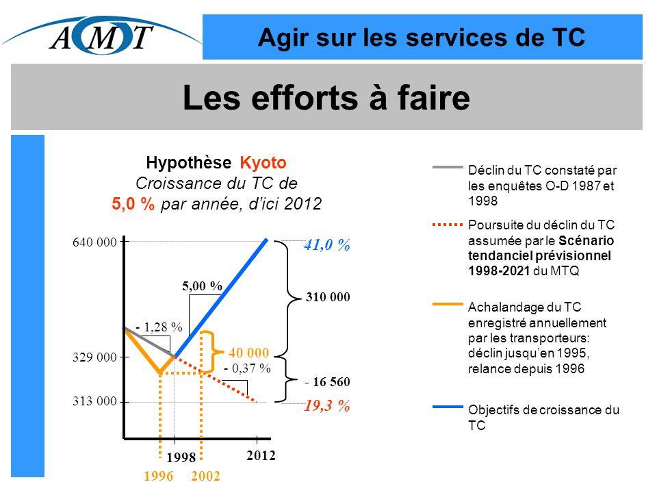 Les efforts à faire Hypothèse Kyoto Croissance du TC de 5,0 % par année, dici 2012 313 000 329 000 640 000 310 000 - 16 560 1998 2012 5,00 % - 0,37 % - 1,28 % 41,0 % 19,3 % 40 000 19962002 Déclin du TC constaté par les enquêtes O-D 1987 et 1998 Poursuite du déclin du TC assumée par le Scénario tendanciel prévisionnel 1998-2021 du MTQ Achalandage du TC enregistré annuellement par les transporteurs: déclin jusquen 1995, relance depuis 1996 Objectifs de croissance du TC Agir sur les services de TC
