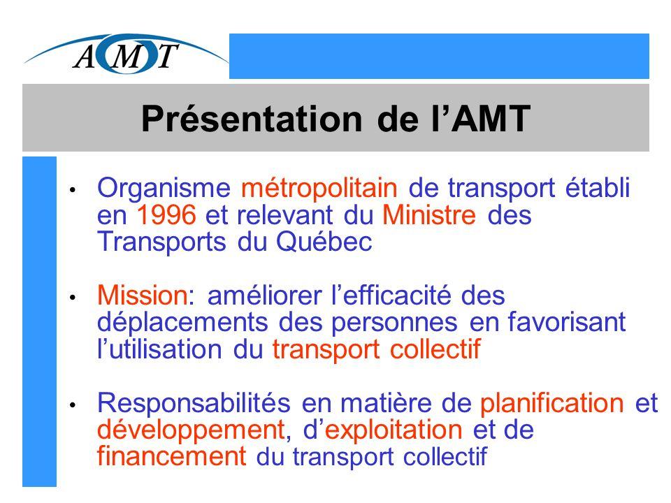 Présentation de lAMT Organisme métropolitain de transport établi en 1996 et relevant du Ministre des Transports du Québec Mission: améliorer lefficacité des déplacements des personnes en favorisant lutilisation du transport collectif Responsabilités en matière de planification et développement, dexploitation et de financement du transport collectif