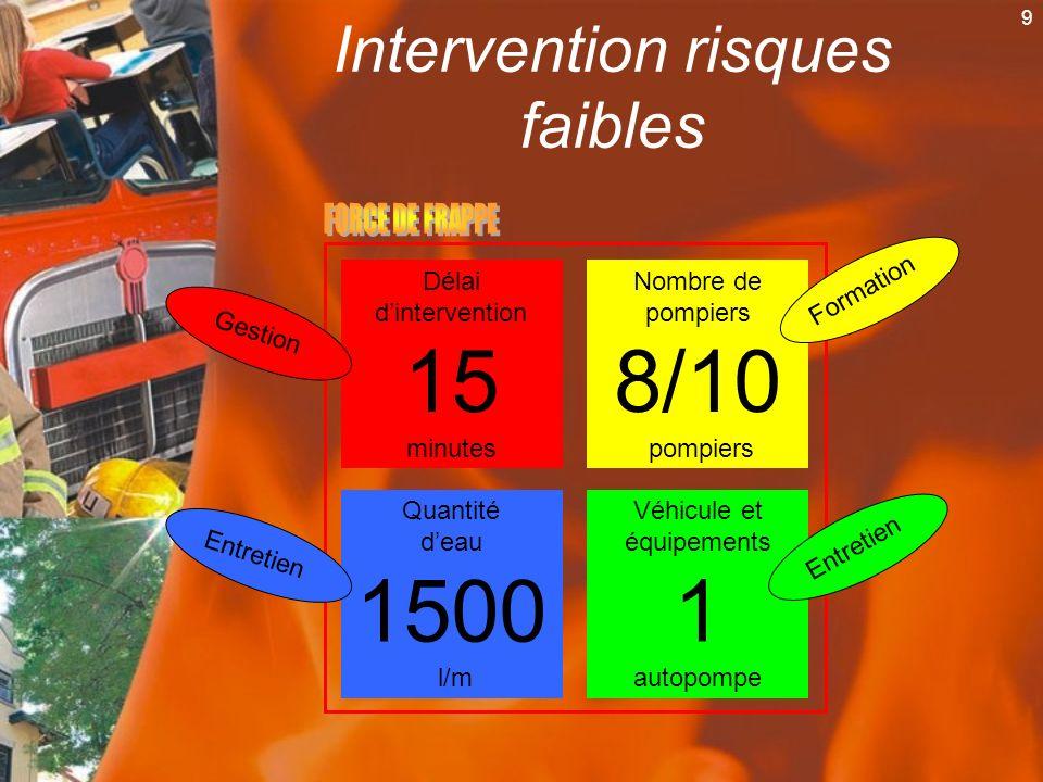 9 Intervention risques faibles Délai dintervention 15 minutes Nombre de pompiers 8/10 pompiers Quantité deau 1500 l/m Véhicule et équipements 1 autopo