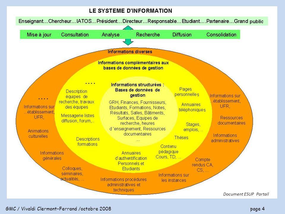 GMC / Vivaldi Clermont-Ferrand /octobre 2008 page 5 Le système d information global Le système d information est global si le référencement des données est UNIQUE exemples : le code UFR est le même, la désignation d une formation est la même dans toutes les applications et tous les documents, la description d une formation est unique, l identité d une personne est unique, ….