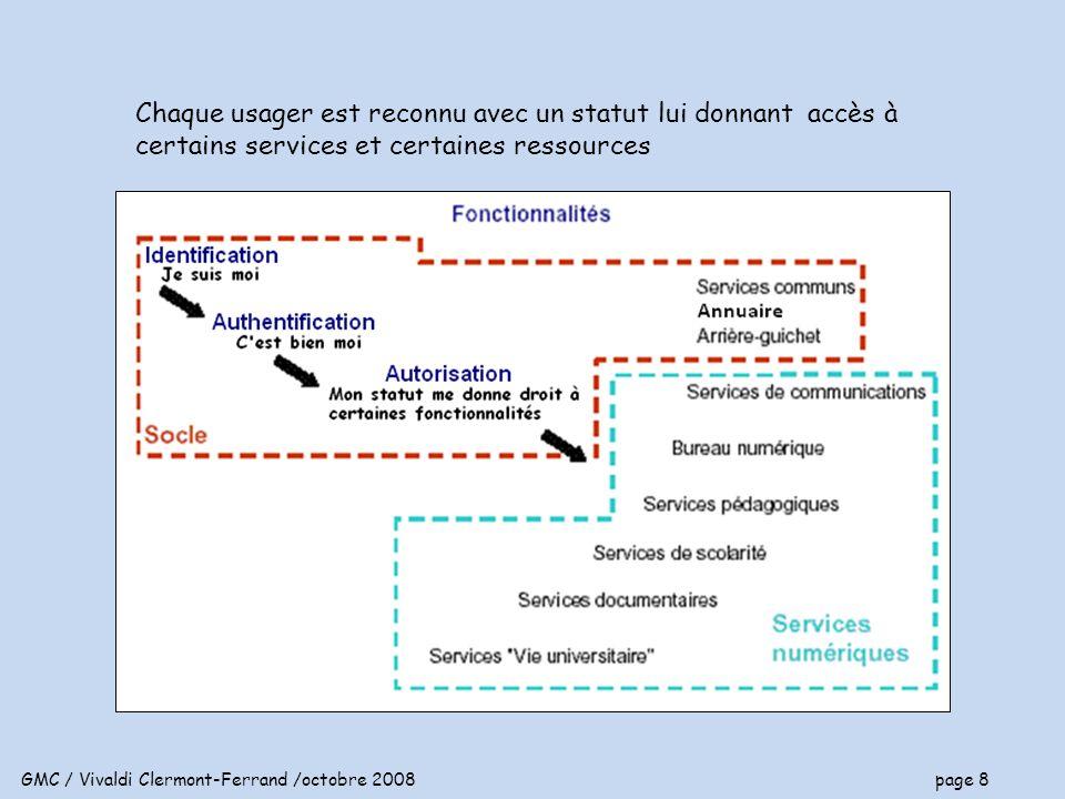 GMC / Vivaldi Clermont-Ferrand /octobre 2008 page 9 Liaison ENT - SI Un accès par individu (usager), une seule authentification Reconnaissance d un usager à partir de l annuaire unique profil Les services puisent linformation dans les bases de données Lusager peut traiter linformation à distance (réinscription, etc..) Laffichage de linformation se fait selon le profil de l usager Laccès aux ressources se fait selon le profil