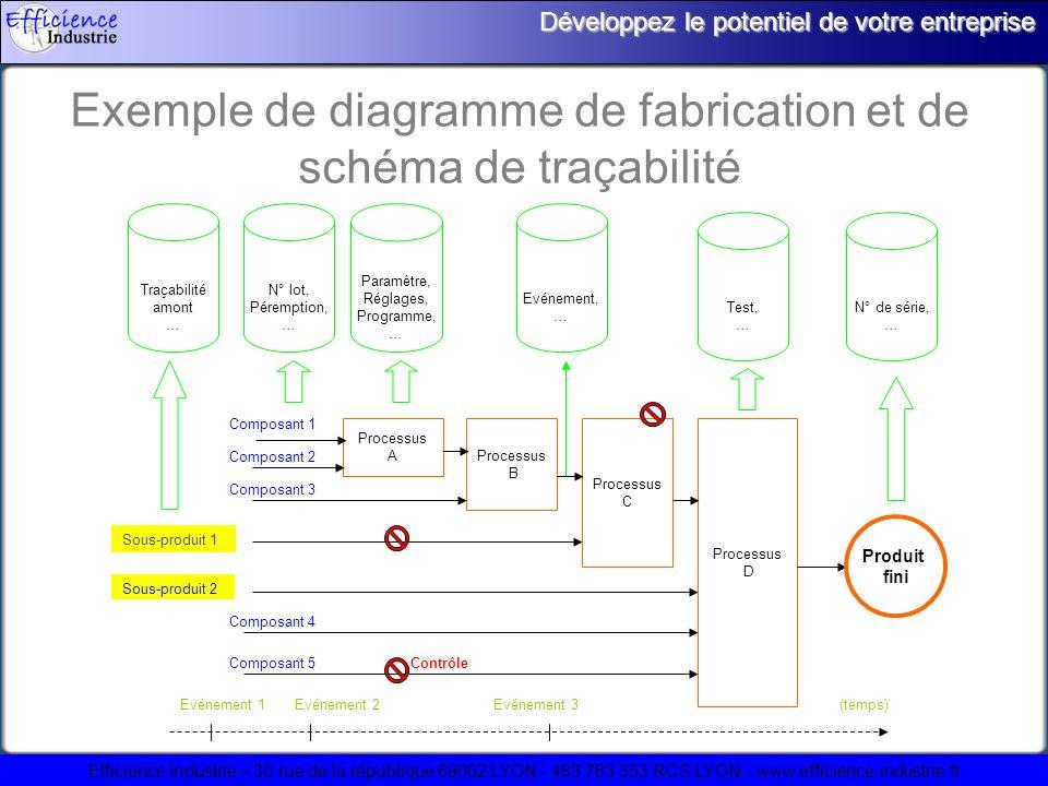 Efficience Industrie – 30 rue de la république 69002 LYON - 483 783 353 RCS LYON - www.efficience-industrie.fr Développez le potentiel de votre entreprise Exemple de diagramme de fabrication et de schéma de traçabilité Composant 5 Composant 4 Sous-produit 2 Sous-produit 1 Composant 1 Composant 2 Composant 3 Processus B Processus C Processus D Processus A Paramètre, Réglages, Programme, … N° lot, Péremption, … Evénement, … N° de série, … Test, … Traçabilité amont … Produit fini Contrôle Evénement 1Evénement 2Evénement 3(temps)