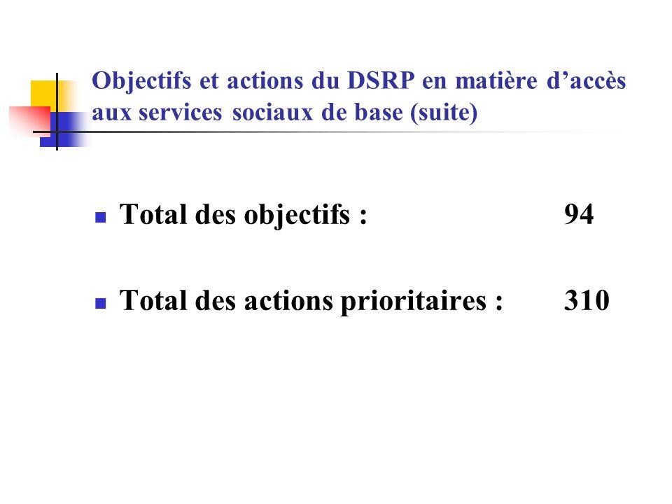 Objectifs et actions du DSRP en matière daccès aux services sociaux de base (suite) Total des objectifs : 94 Total des actions prioritaires : 310
