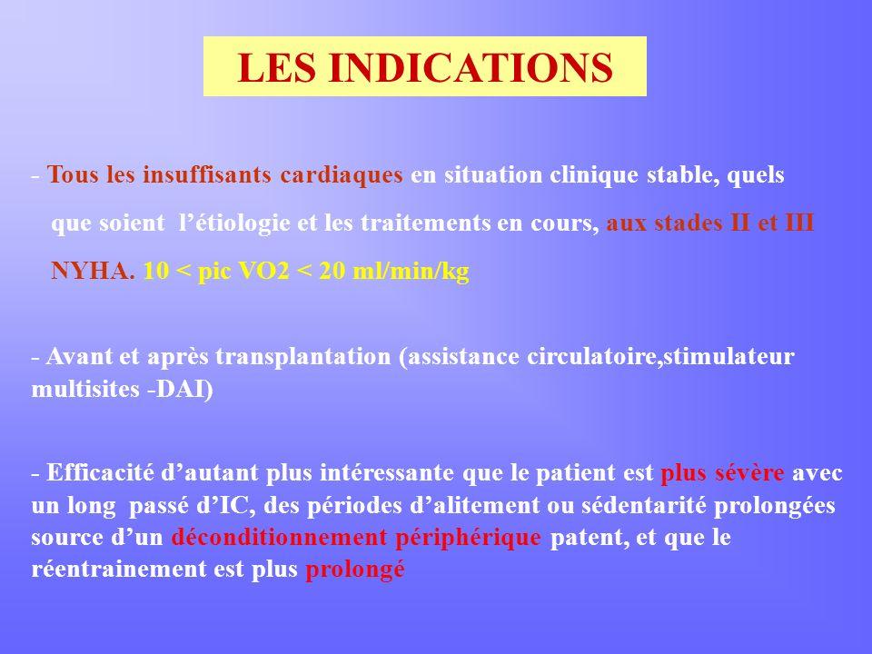 LES INDICATIONS - Tous les insuffisants cardiaques en situation clinique stable, quels que soient létiologie et les traitements en cours, aux stades II et III NYHA.