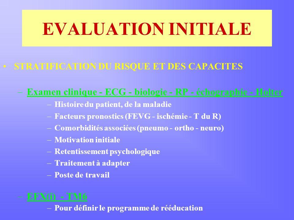 EVALUATION INITIALE STRATIFICATION DU RISQUE ET DES CAPACITES –Examen clinique - ECG - biologie - RP - échographie - Holter –Histoire du patient, de la maladie –Facteurs pronostics (FEVG - ischémie - T du R) –Comorbidités associées (pneumo - ortho - neuro) –Motivation initiale –Retentissement psychologique –Traitement à adapter –Poste de travail –EFX(i) - TM6 –Pour définir le programme de rééducation