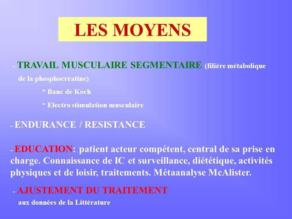 LES MOYENS - TRAVAIL MUSCULAIRE SEGMENTAIRE (filière métabolique de la phosphocréatine) * Banc de Koch * Electro stimulation musculaire - ENDURANCE / RESISTANCE - EDUCATION: patient acteur compétent, central de sa prise en charge.