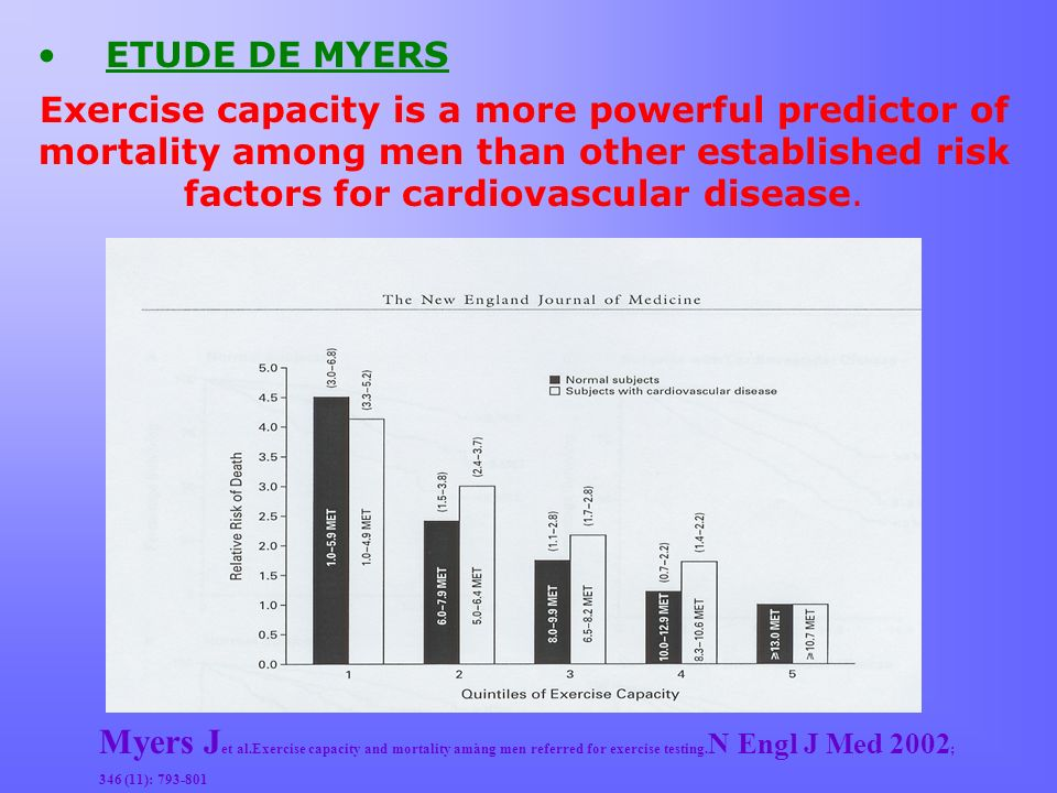 Myers J et al.Exercise capacity and mortality amàng men referred for exercise testing. N Engl J Med 2002 ; 346 (11): 793-801 ETUDE DE MYERS Exercise c