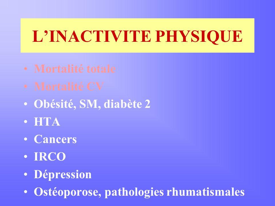 LINACTIVITE PHYSIQUE Mortalité totale Mortalité CV Obésité, SM, diabète 2 HTA Cancers IRCO Dépression Ostéoporose, pathologies rhumatismales