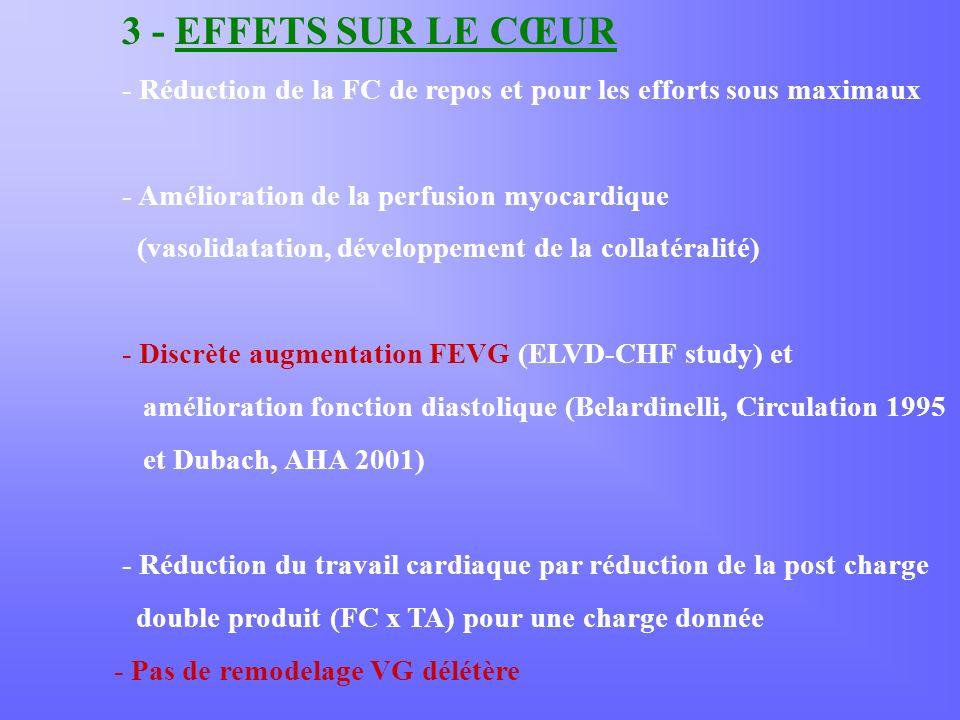 3 - EFFETS SUR LE CŒUR - Réduction de la FC de repos et pour les efforts sous maximaux - Amélioration de la perfusion myocardique (vasolidatation, développement de la collatéralité) - Discrète augmentation FEVG (ELVD-CHF study) et amélioration fonction diastolique (Belardinelli, Circulation 1995 et Dubach, AHA 2001) - Réduction du travail cardiaque par réduction de la post charge double produit (FC x TA) pour une charge donnée - Pas de remodelage VG délétère