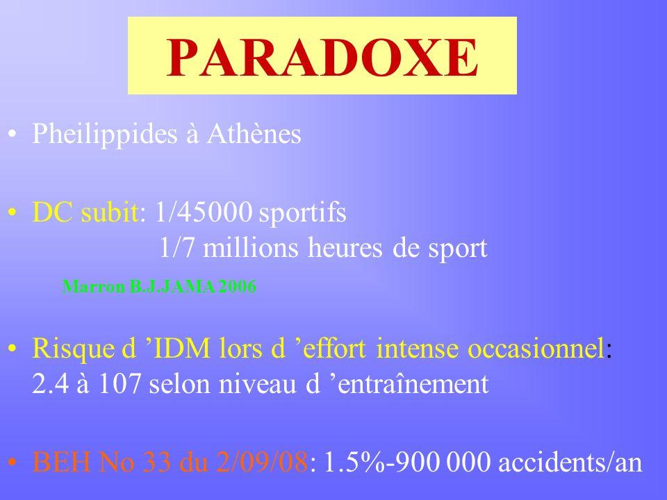 PARADOXE Pheilippides à Athènes DC subit: 1/45000 sportifs 1/7 millions heures de sport Marron B.J.JAMA 2006 Risque d IDM lors d effort intense occasionnel: 2.4 à 107 selon niveau d entraînement BEH No 33 du 2/09/08: 1.5%-900 000 accidents/an