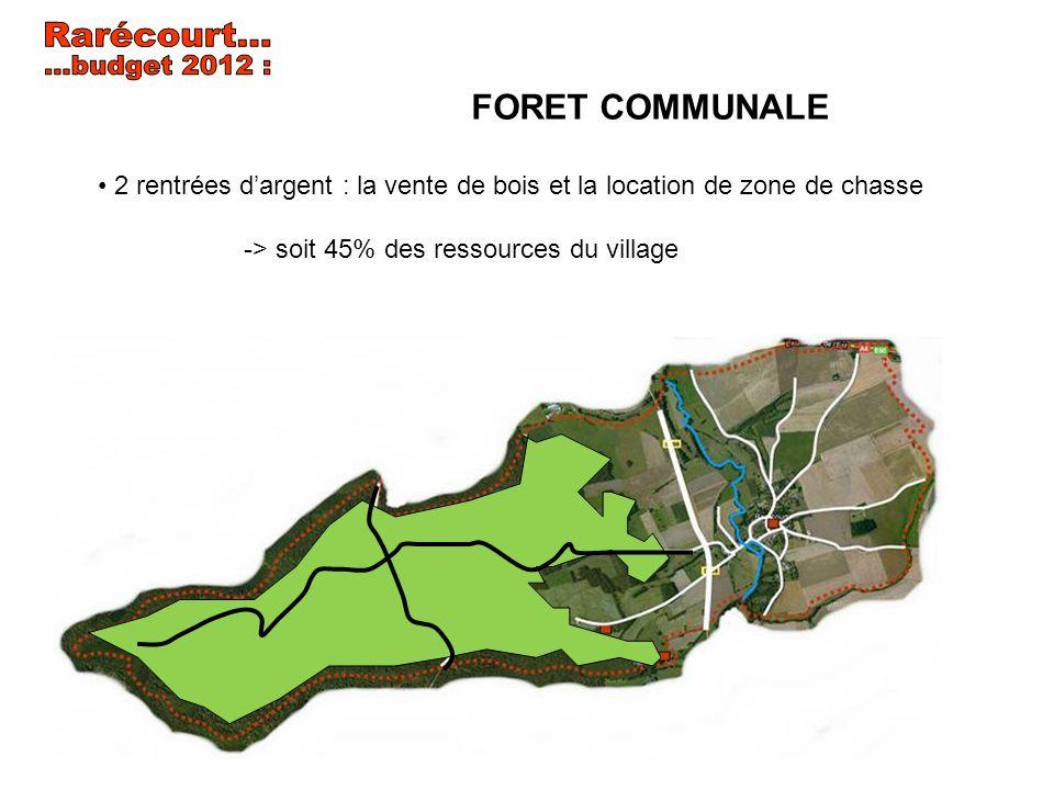 2 rentrées dargent : la vente de bois et la location de zone de chasse -> soit 45% des ressources du village FORET COMMUNALE