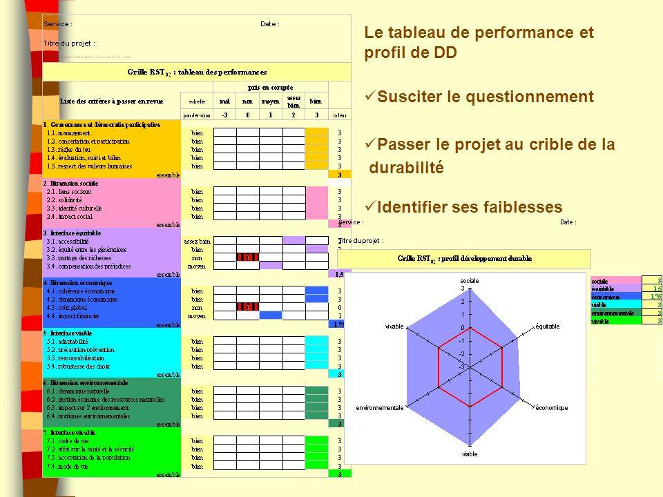Le tableau de performance et profil de DD Susciter le questionnement Passer le projet au crible de la durabilité Identifier ses faiblesses