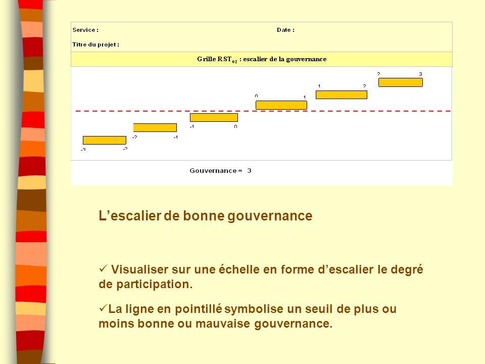 Lescalier de bonne gouvernance Visualiser sur une échelle en forme descalier le degré de participation. La ligne en pointillé symbolise un seuil de pl