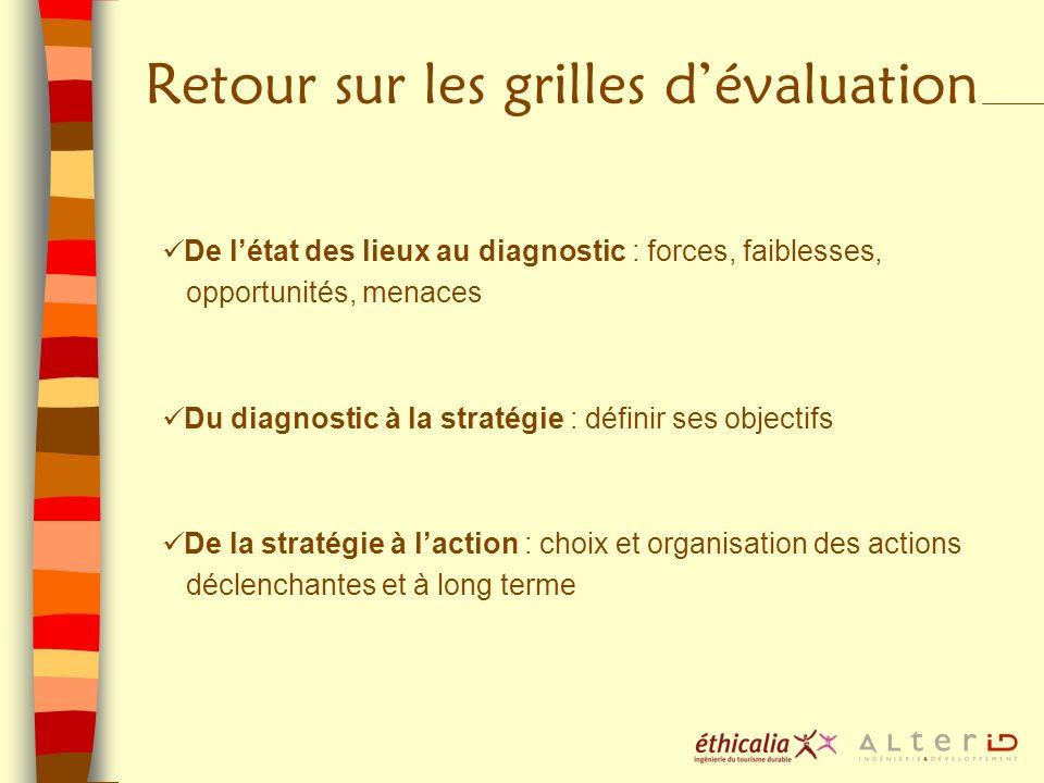 Retour sur les grilles dévaluation De létat des lieux au diagnostic : forces, faiblesses, opportunités, menaces Du diagnostic à la stratégie : définir