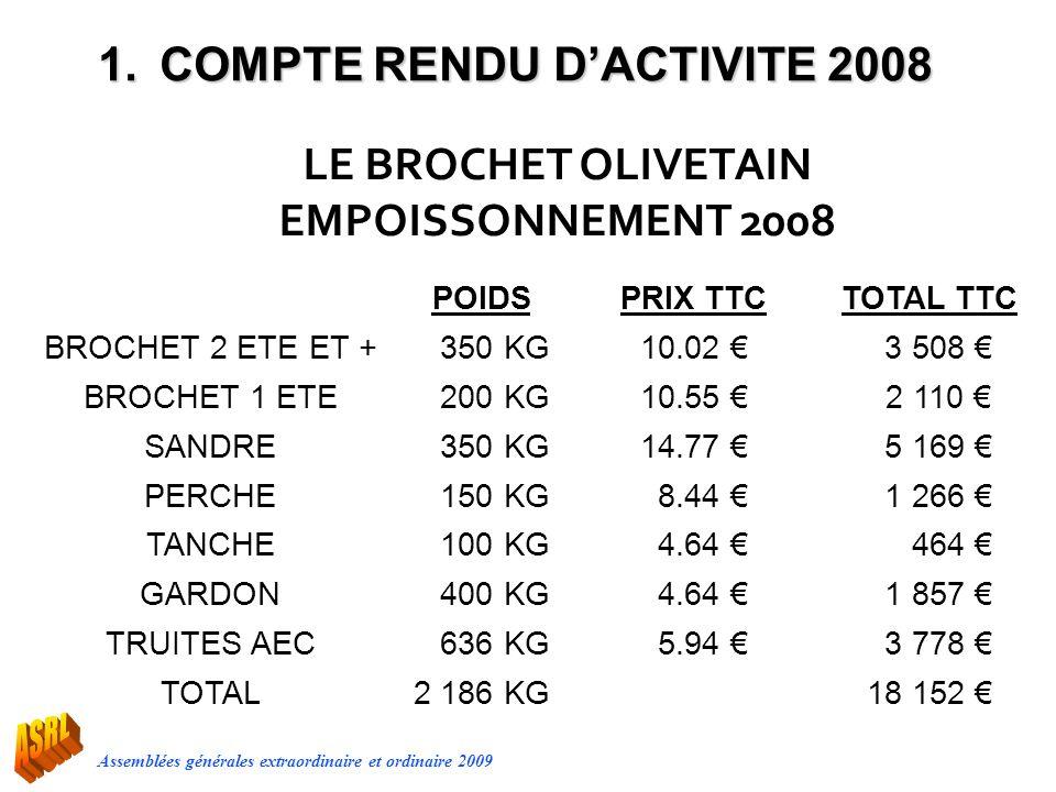 Assemblées générales extraordinaire et ordinaire 2009 POIDSPRIX TTCTOTAL TTC BROCHET 2 ETE ET + 350 KG10.02 3 508 BROCHET 1 ETE 200 KG10.55 2 110 SAND