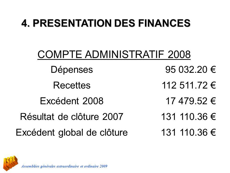 Assemblées générales extraordinaire et ordinaire 2009 COMPTE ADMINISTRATIF 2008 Dépenses95 032.20 Recettes112 511.72 Excédent 200817 479.52 Résultat d