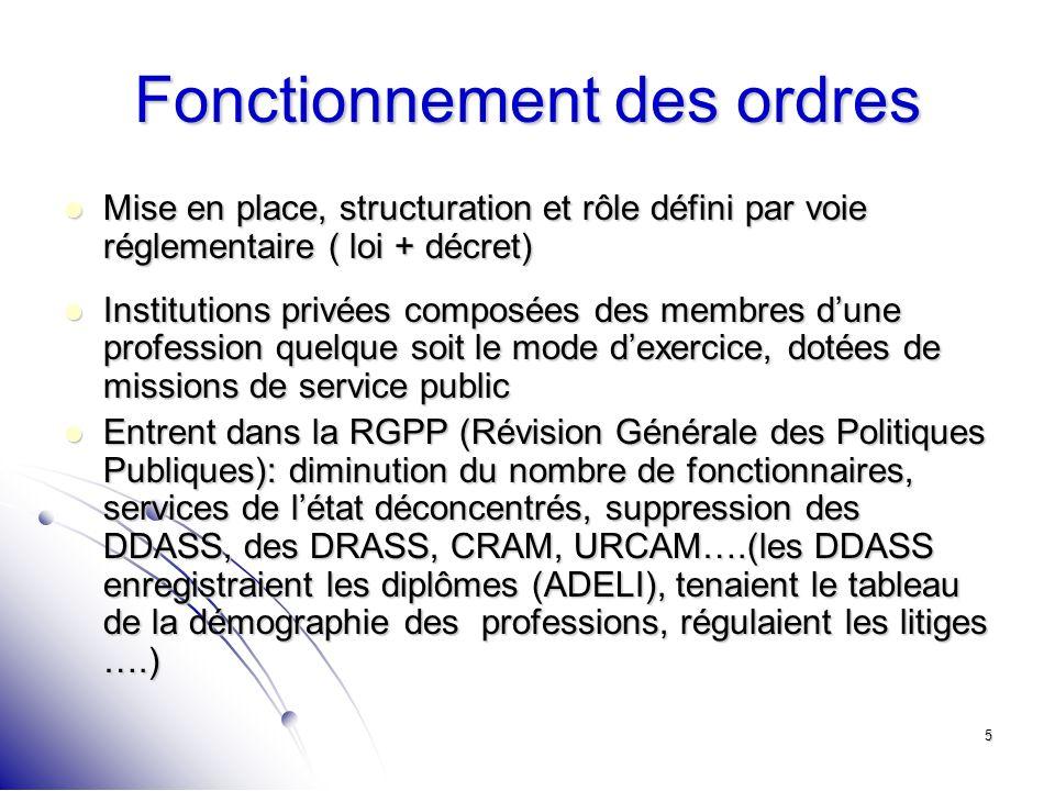 5 Fonctionnement des ordres Mise en place, structuration et rôle défini par voie réglementaire ( loi + décret) Mise en place, structuration et rôle dé