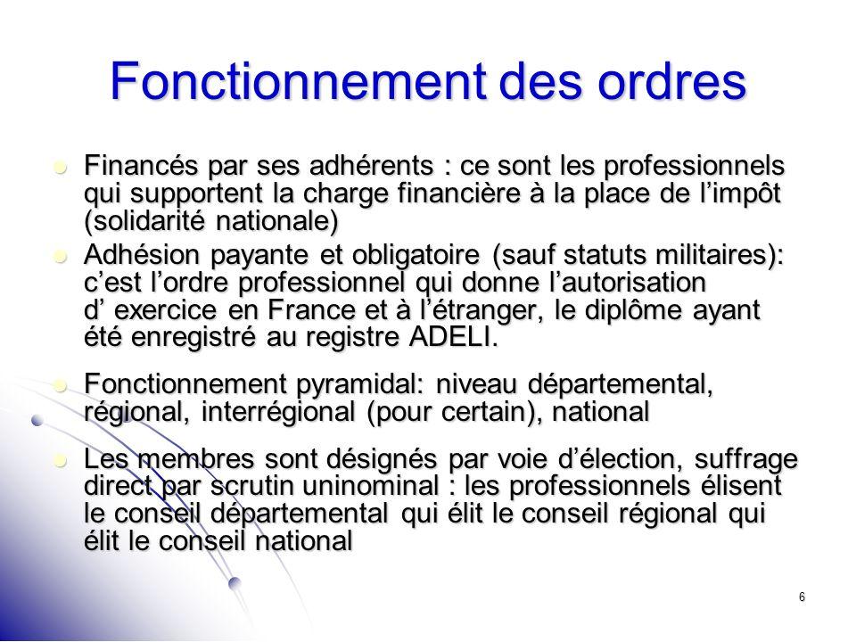 6 Fonctionnement des ordres Financés par ses adhérents : ce sont les professionnels qui supportent la charge financière à la place de limpôt (solidari