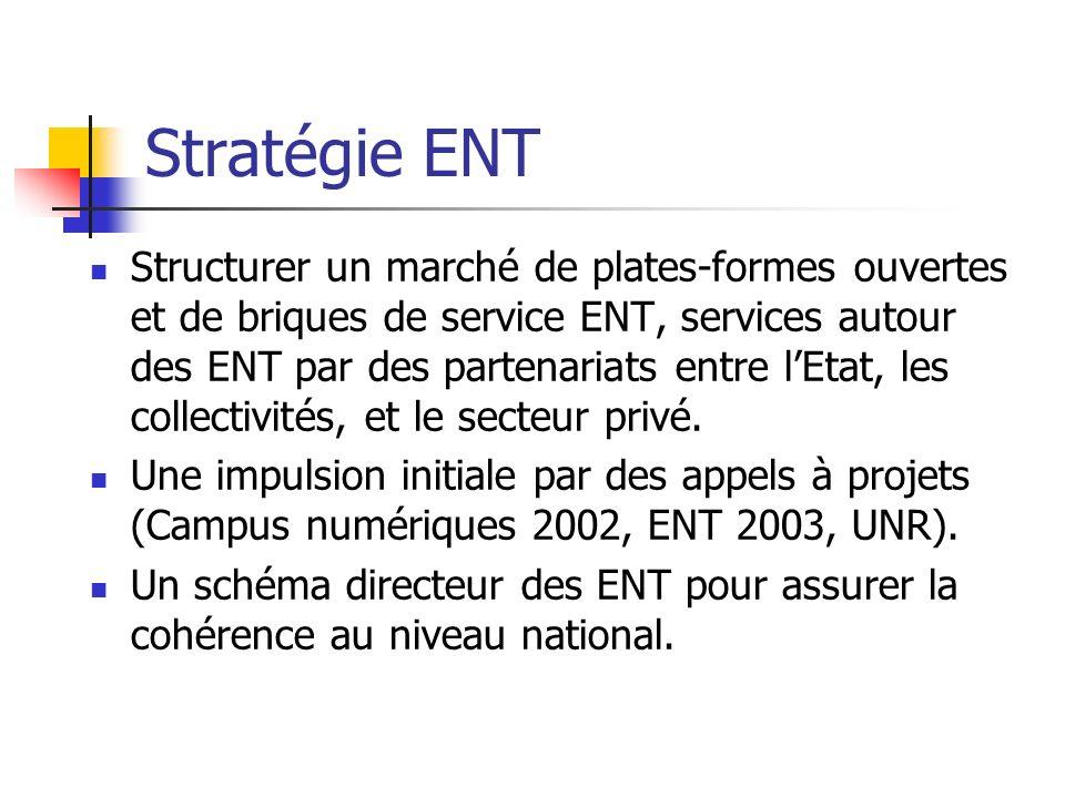 Stratégie ENT Structurer un marché de plates-formes ouvertes et de briques de service ENT, services autour des ENT par des partenariats entre lEtat, l