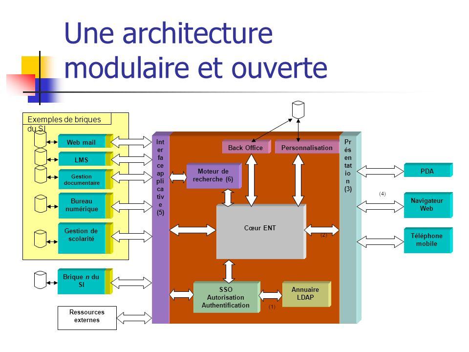 Conclusion : ENT, normes et standards Des besoins génériques et métiers sur différentes couches : protocoles de communication, syntaxe, sémantique.