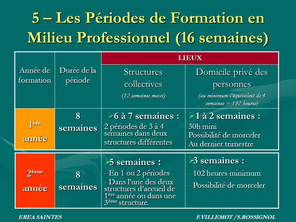 Année de formation Durée de la période LIEUX Structures collectives (12 semaines maxi) Domicile privé des personnes (au minimum léquivalent de 4 semai