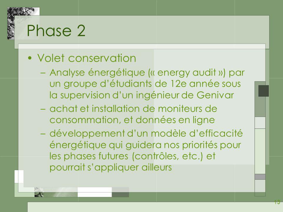 13 Phase 2 Volet conservation –Analyse énergétique (« energy audit ») par un groupe détudiants de 12e année sous la supervision dun ingénieur de Genivar –achat et installation de moniteurs de consommation, et données en ligne –développement dun modèle defficacité énergétique qui guidera nos priorités pour les phases futures (contrôles, etc.) et pourrait sappliquer ailleurs