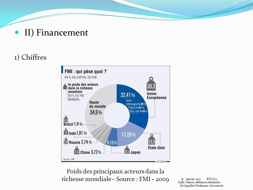 II) Financement 1) Chiffres Poids des principaux acteurs dans la richesse mondiale - Source : FMI - 2009 © Janvier 2010BTS IG2 Cailly Manon, Althamor