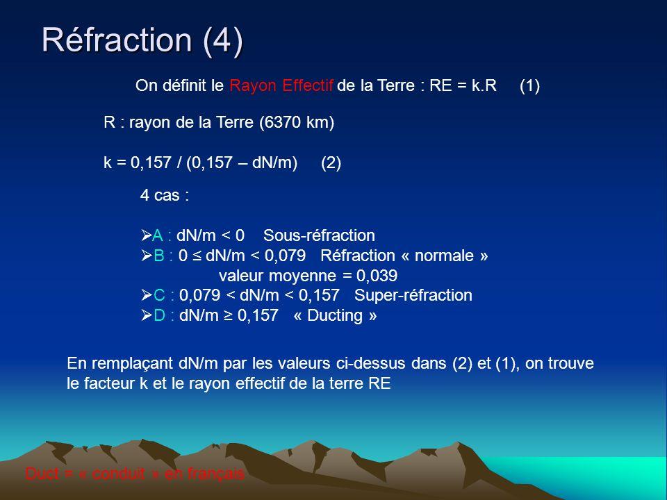 Réfraction (4) On définit le Rayon Effectif de la Terre : RE = k.R (1) R : rayon de la Terre (6370 km) k = 0,157 / (0,157 – dN/m) (2) 4 cas : A : dN/m < 0 Sous-réfraction B : 0 dN/m < 0,079 Réfraction « normale » valeur moyenne = 0,039 C : 0,079 < dN/m < 0,157 Super-réfraction D : dN/m 0,157 « Ducting » En remplaçant dN/m par les valeurs ci-dessus dans (2) et (1), on trouve le facteur k et le rayon effectif de la terre RE Duct = « conduit » en français