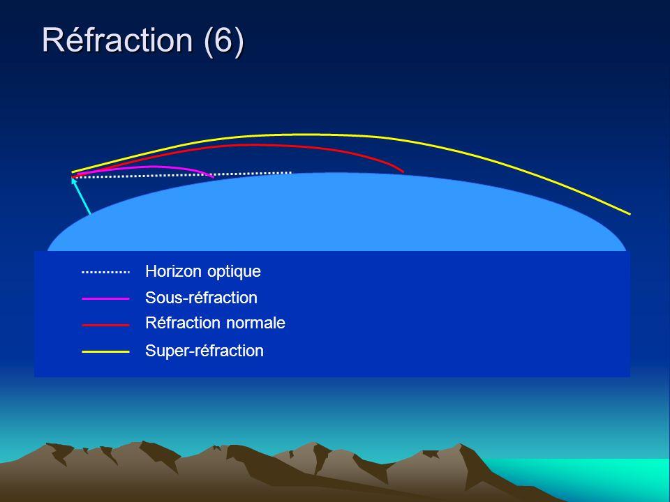 Réfraction (6) Horizon optique Sous-réfraction Réfraction normale Super-réfraction