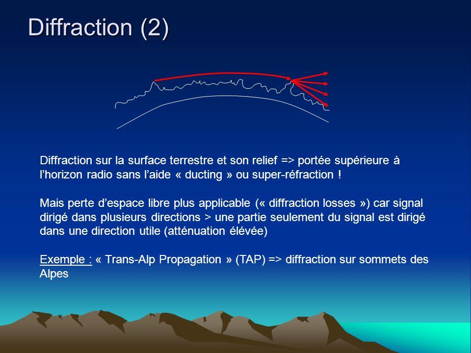 Diffraction (2) Diffraction sur la surface terrestre et son relief => portée supérieure à lhorizon radio sans laide « ducting » ou super-réfraction .