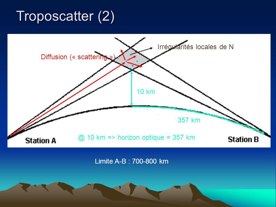 Troposcatter (2) Irrégularités locales de N Diffusion (« scattering ») Limite A-B : 700-800 km 10 km 357 km @ 10 km => horizon optique = 357 km