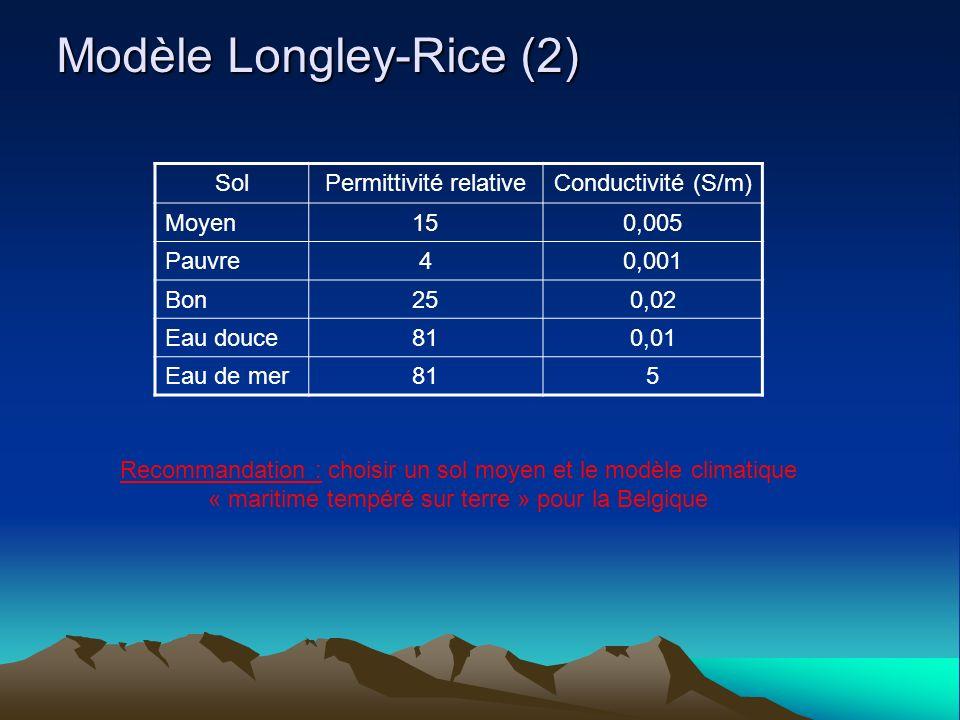 Modèle Longley-Rice (2) SolPermittivité relativeConductivité (S/m) Moyen150,005 Pauvre40,001 Bon250,02 Eau douce810,01 Eau de mer815 Recommandation : choisir un sol moyen et le modèle climatique « maritime tempéré sur terre » pour la Belgique