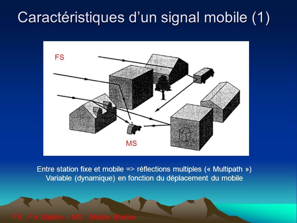 Caractéristiques dun signal mobile (1) Entre station fixe et mobile => réflections multiples (« Multipath ») Variable (dynamique) en fonction du déplacement du mobile MS FS FS : Fix Station – MS : Mobile Station