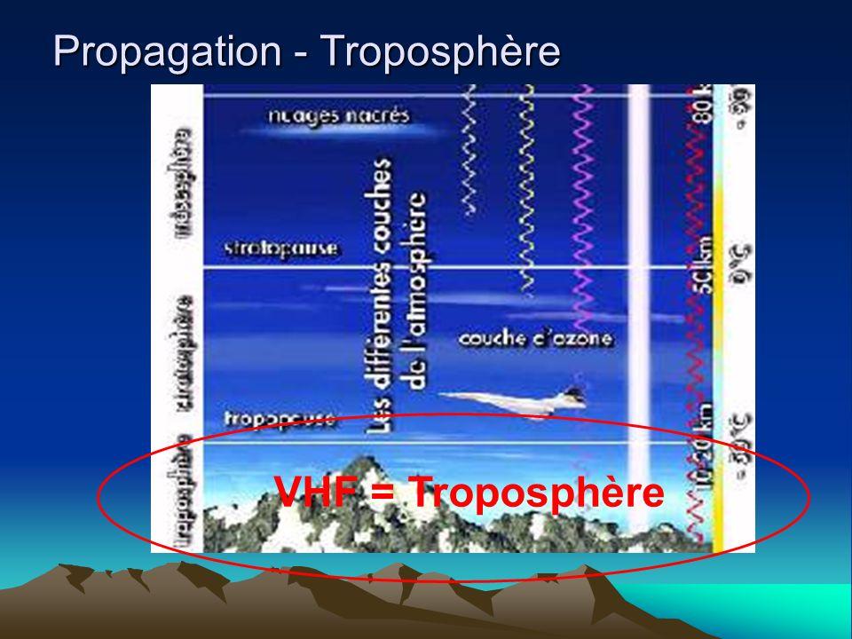 Inversion de température – Ducting (2) « Elevated duct » H N Troposphère Terre ou Mer Ne dépend pas de la réflectivité du sol Signal emprisonné dans un conduit avec ± atténuation despace libre Distance : jusquà 4000 km sur trajet maritime; 2000 km sur trajet terrestre