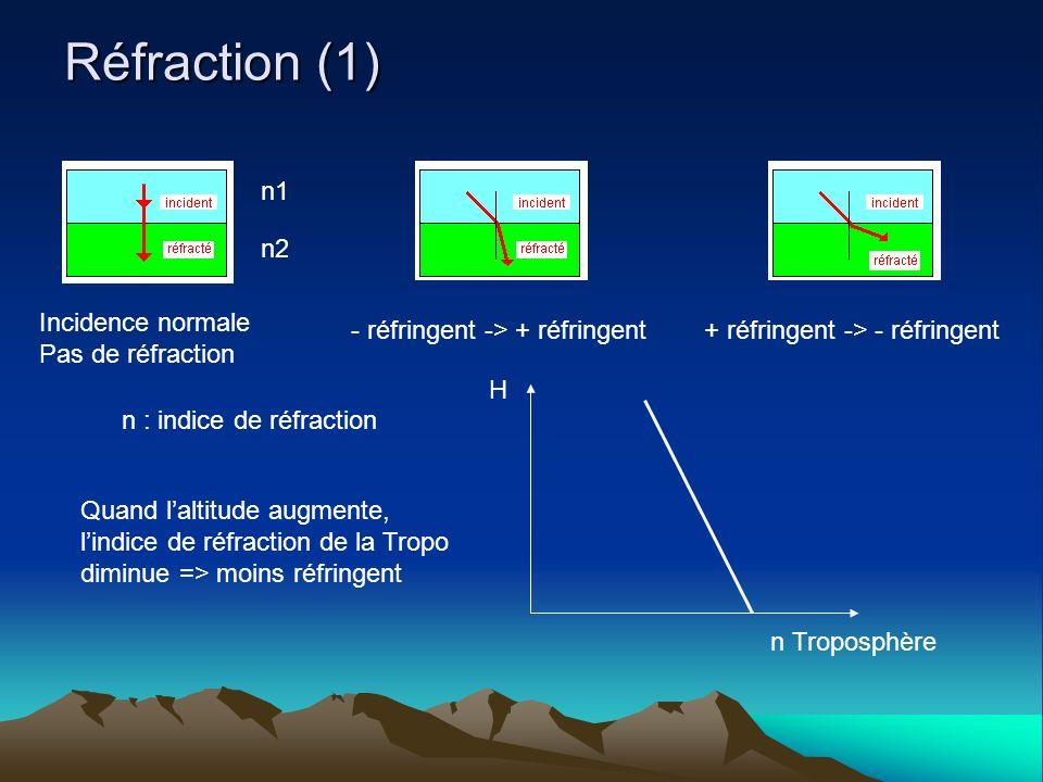 Réfraction (1) Incidence normale Pas de réfraction - réfringent -> + réfringent+ réfringent -> - réfringent n1 n2 n : indice de réfraction H n Troposphère Quand laltitude augmente, lindice de réfraction de la Tropo diminue => moins réfringent