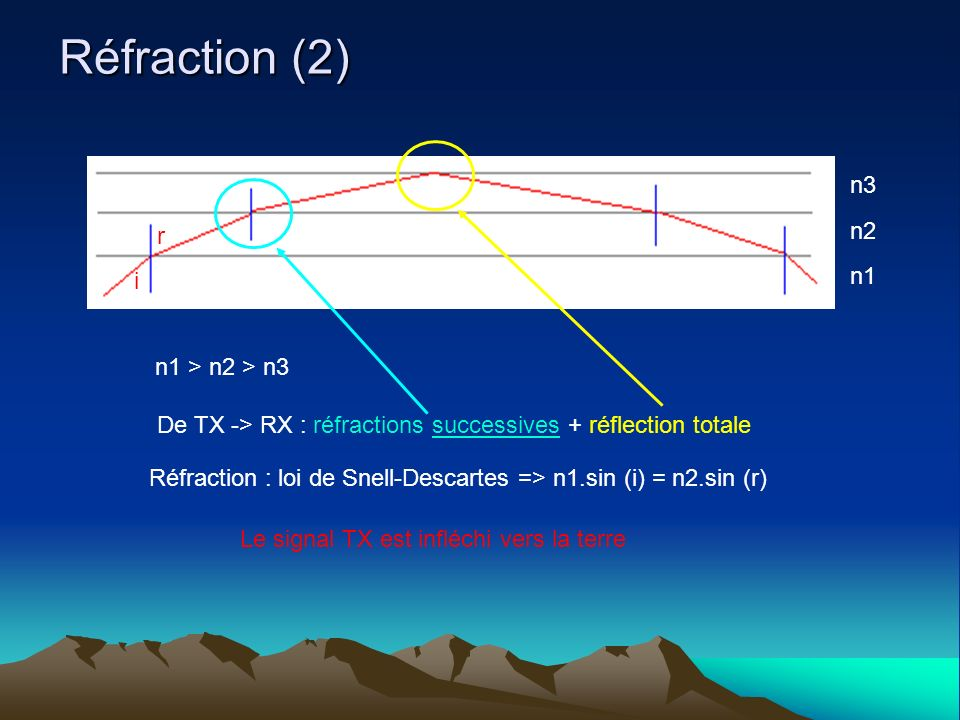Réfraction (2) n1 n2 n3 n1 > n2 > n3 De TX -> RX : réfractions successives + réflection totale i r Réfraction : loi de Snell-Descartes => n1.sin (i) = n2.sin (r) Le signal TX est infléchi vers la terre