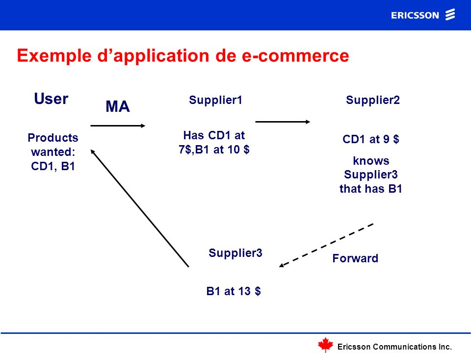 Ericsson Communications Inc. Exemple dapplication de e-commerce User Products wanted: CD1, B1 MA Supplier1 Has CD1 at 7$,B1 at 10 $ Supplier2 CD1 at 9