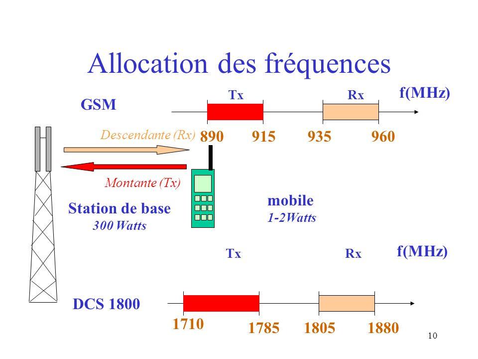 10 Allocation des fréquences GSM DCS 1800 890915935 Tx 960 Rx f(MHz) 1710 17851805 Tx 1880 Rx f(MHz) mobile 1-2Watts Station de base 300 Watts Montant